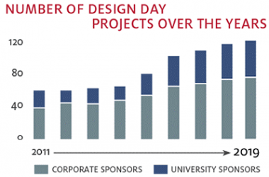 Bar chart showing the increase in Design Day projects over the years